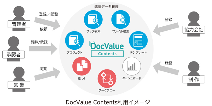 DocValue Contents利用イメージ